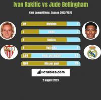 Ivan Rakitić vs Jude Bellingham h2h player stats