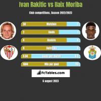 Ivan Rakitić vs Ilaix Moriba h2h player stats