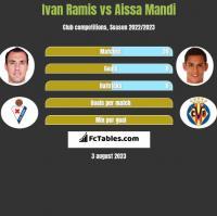 Ivan Ramis vs Aissa Mandi h2h player stats