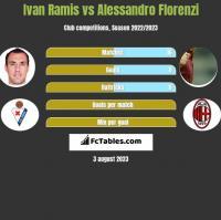 Ivan Ramis vs Alessandro Florenzi h2h player stats