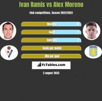 Ivan Ramis vs Alex Moreno h2h player stats