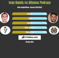 Ivan Ramis vs Alfonso Pedraza h2h player stats