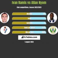 Ivan Ramis vs Allan Nyom h2h player stats