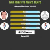 Ivan Ramis vs Alvaro Tejero h2h player stats