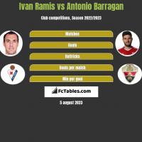 Ivan Ramis vs Antonio Barragan h2h player stats
