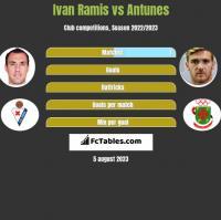 Ivan Ramis vs Antunes h2h player stats