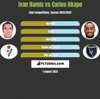 Ivan Ramis vs Carlos Akapo h2h player stats