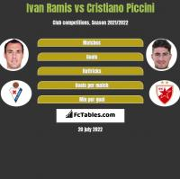Ivan Ramis vs Cristiano Piccini h2h player stats