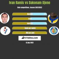 Ivan Ramis vs Dakonam Djene h2h player stats