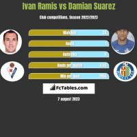 Ivan Ramis vs Damian Suarez h2h player stats