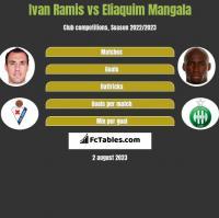 Ivan Ramis vs Eliaquim Mangala h2h player stats