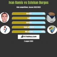 Ivan Ramis vs Esteban Burgos h2h player stats
