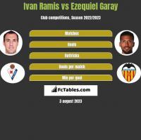 Ivan Ramis vs Ezequiel Garay h2h player stats