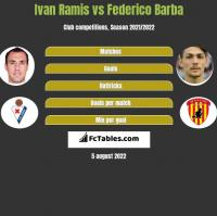 Ivan Ramis vs Federico Barba h2h player stats