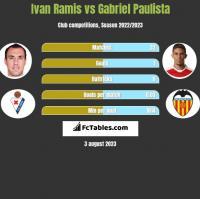 Ivan Ramis vs Gabriel Paulista h2h player stats