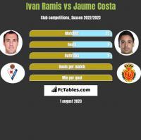 Ivan Ramis vs Jaume Costa h2h player stats