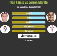 Ivan Ramis vs Jeison Murillo h2h player stats
