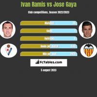 Ivan Ramis vs Jose Gaya h2h player stats