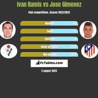 Ivan Ramis vs Jose Gimenez h2h player stats