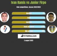 Ivan Ramis vs Junior Firpo h2h player stats