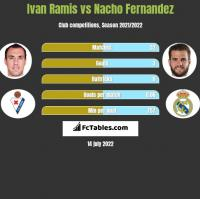 Ivan Ramis vs Nacho Fernandez h2h player stats