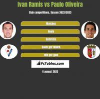 Ivan Ramis vs Paulo Oliveira h2h player stats
