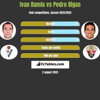 Ivan Ramis vs Pedro Bigas h2h player stats