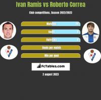 Ivan Ramis vs Roberto Correa h2h player stats