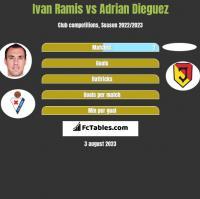 Ivan Ramis vs Adrian Dieguez h2h player stats