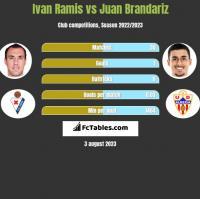 Ivan Ramis vs Juan Brandariz h2h player stats