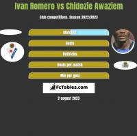 Ivan Romero vs Chidozie Awaziem h2h player stats