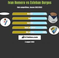 Ivan Romero vs Esteban Burgos h2h player stats