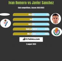 Ivan Romero vs Javier Sanchez h2h player stats