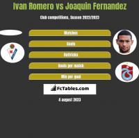 Ivan Romero vs Joaquin Fernandez h2h player stats