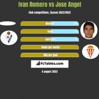 Ivan Romero vs Jose Angel h2h player stats