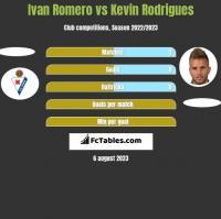 Ivan Romero vs Kevin Rodrigues h2h player stats