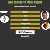 Ivan Romero vs Mario Gaspar h2h player stats