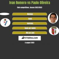 Ivan Romero vs Paulo Oliveira h2h player stats