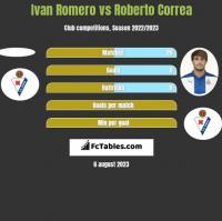 Ivan Romero vs Roberto Correa h2h player stats