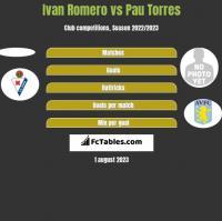 Ivan Romero vs Pau Torres h2h player stats