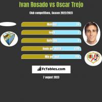 Ivan Rosado vs Oscar Trejo h2h player stats