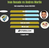 Ivan Rosado vs Andres Martin h2h player stats