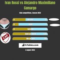 Ivan Rossi vs Alejandro Maximiliano Camargo h2h player stats