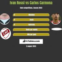 Ivan Rossi vs Carlos Carmona h2h player stats
