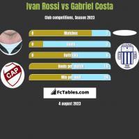 Ivan Rossi vs Gabriel Costa h2h player stats