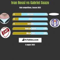 Ivan Rossi vs Gabriel Suazo h2h player stats