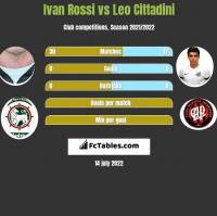 Ivan Rossi vs Leo Cittadini h2h player stats