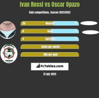 Ivan Rossi vs Oscar Opazo h2h player stats