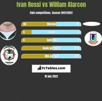Ivan Rossi vs William Alarcon h2h player stats