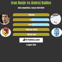 Ivan Runje vs Andrej Kadlec h2h player stats